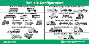 A commercial motor vehicle cmv is defined as semi for Commercial motor vehicle definition