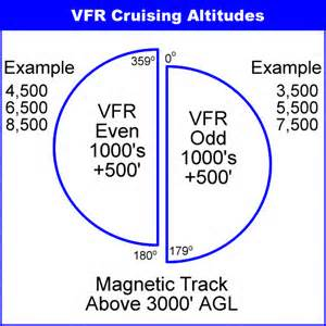 Vfr Cruising Altitudes Are Required To Be Maintained When